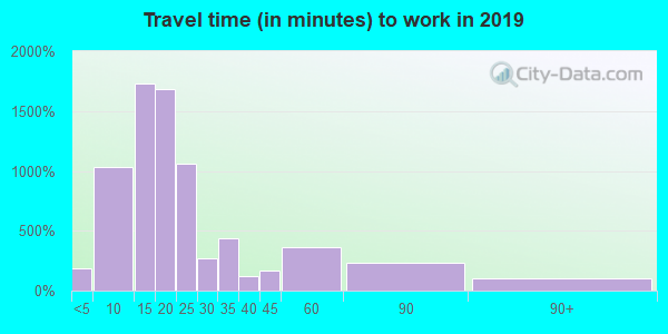 06385 zip code travel time to work (commute)