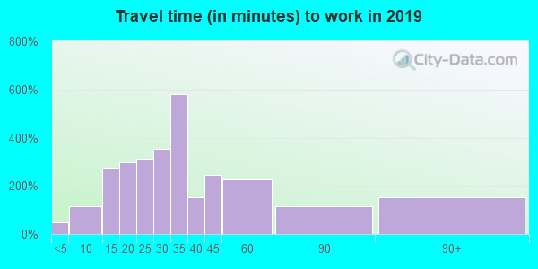 06403 zip code travel time to work (commute)