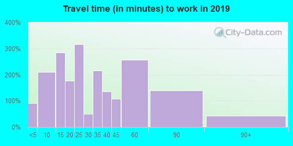 06412 zip code travel time to work (commute)
