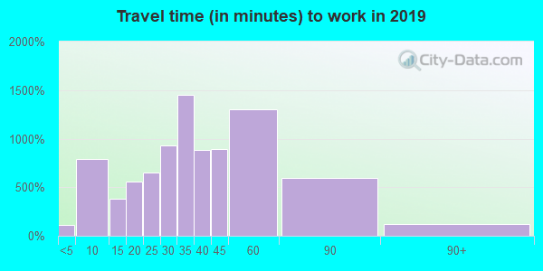 06415 zip code travel time to work (commute)