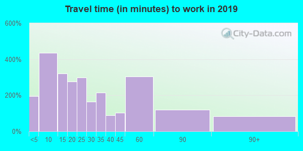 06417 zip code travel time to work (commute)