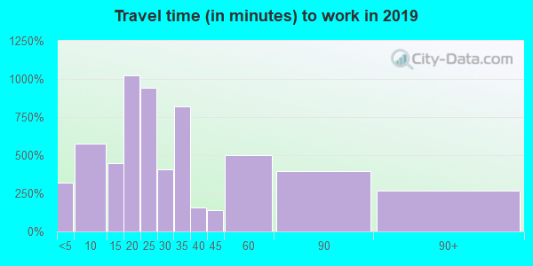 06418 zip code travel time to work (commute)
