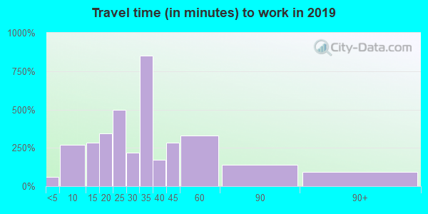 06422 zip code travel time to work (commute)