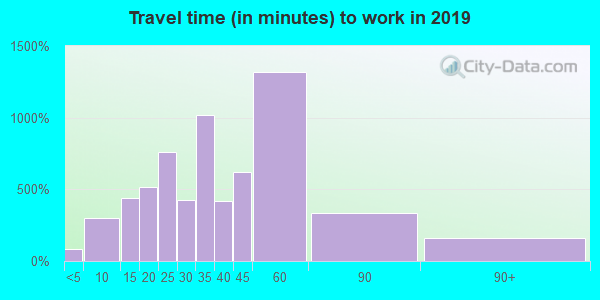 06424 zip code travel time to work (commute)