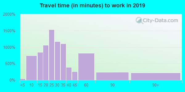 06483 zip code travel time to work (commute)