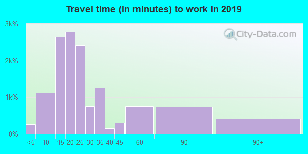 06512 zip code travel time to work (commute)