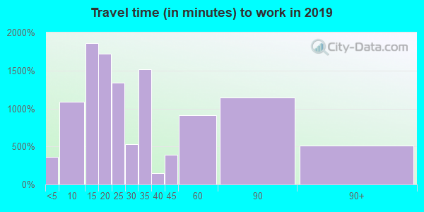 06604 zip code travel time to work (commute)