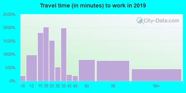 Travel time to work (commute) in zip code 06605