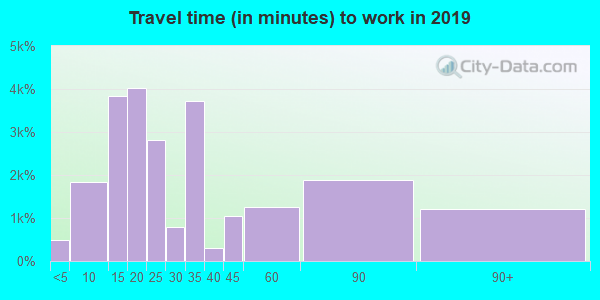 06606 zip code travel time to work (commute)