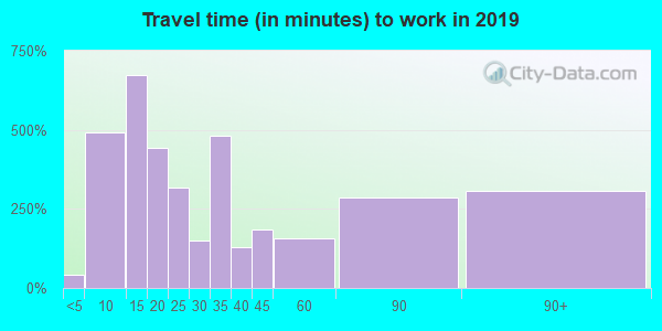 06607 zip code travel time to work (commute)