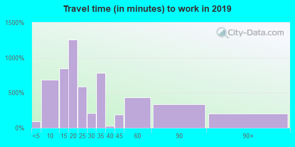 06608 zip code travel time to work (commute)