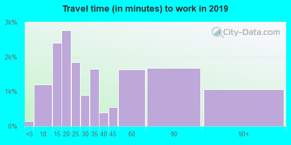 06611 zip code travel time to work (commute)