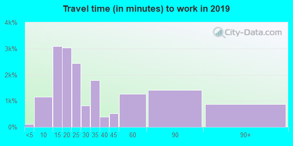 06614 zip code travel time to work (commute)
