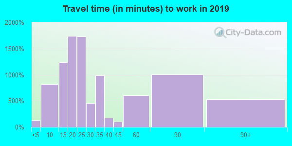 06615 zip code travel time to work (commute)