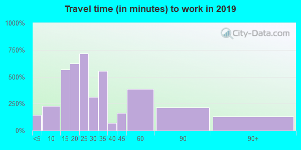 06787 zip code travel time to work (commute)