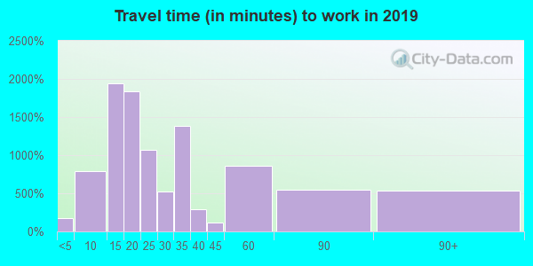06850 zip code travel time to work (commute)