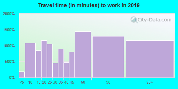 06877 zip code travel time to work (commute)