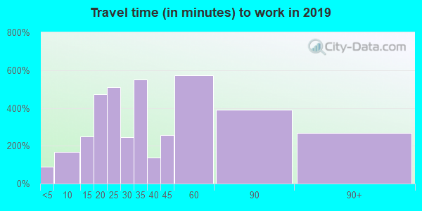 06896 zip code travel time to work (commute)