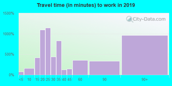 06903 zip code travel time to work (commute)