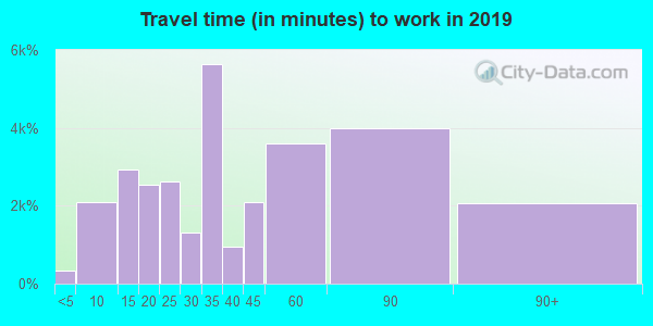 07002 zip code travel time to work (commute)