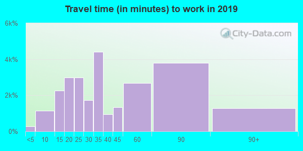 07003 zip code travel time to work (commute)