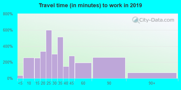 07004 zip code travel time to work (commute)
