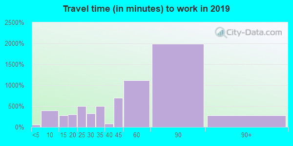 07020 zip code travel time to work (commute)