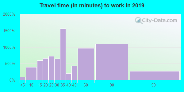 07022 zip code travel time to work (commute)