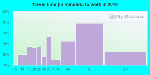 07024 zip code travel time to work (commute)