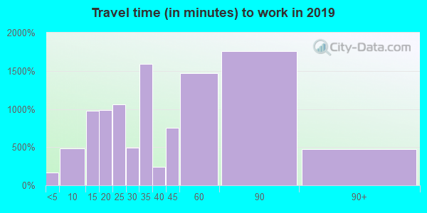 07029 zip code travel time to work (commute)