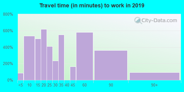 07033 zip code travel time to work (commute)