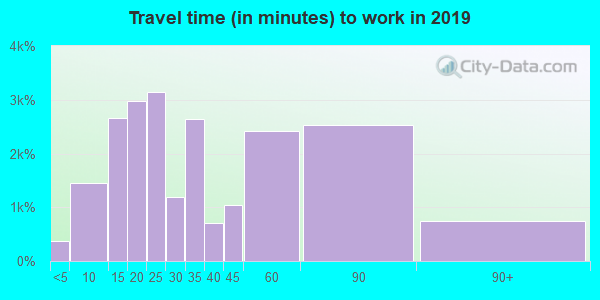 07036 zip code travel time to work (commute)