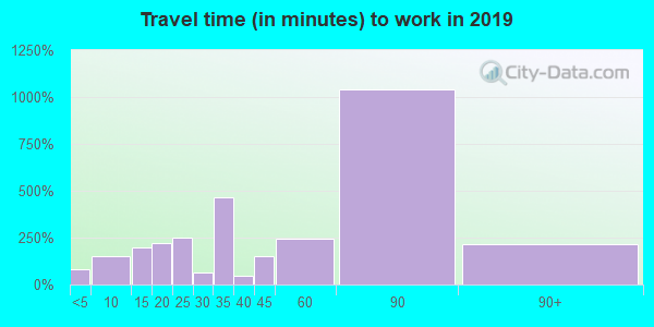 07041 zip code travel time to work (commute)