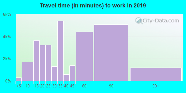 07047 zip code travel time to work (commute)