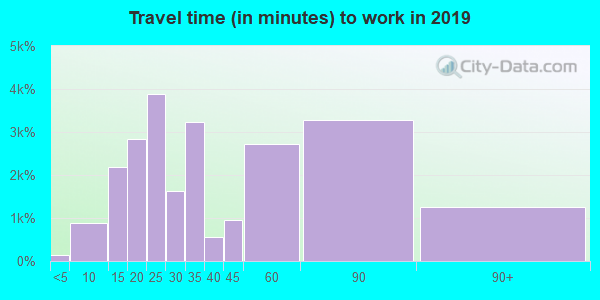 07052 zip code travel time to work (commute)