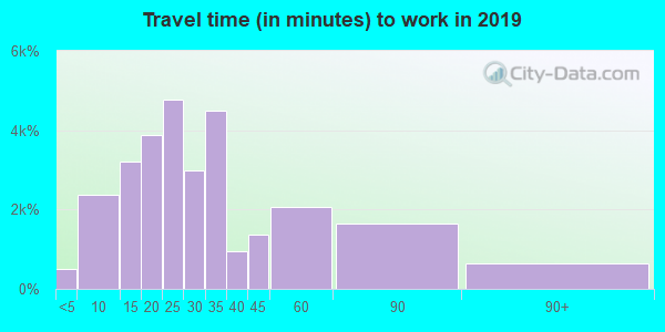 07055 zip code travel time to work (commute)