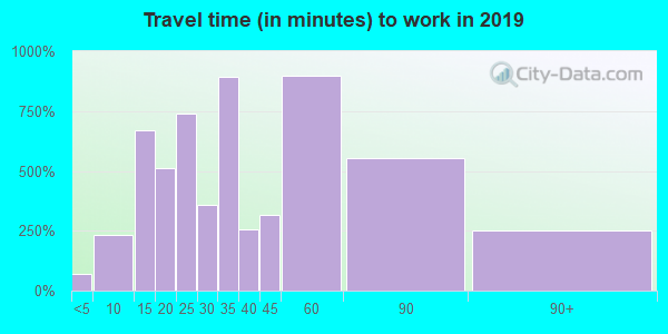 07062 zip code travel time to work (commute)