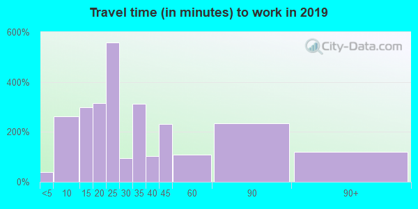 07068 zip code travel time to work (commute)