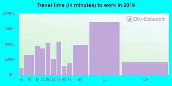 07070 zip code travel time to work (commute)