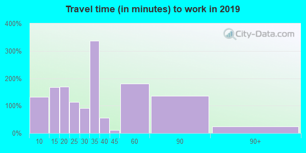 07077 zip code travel time to work (commute)