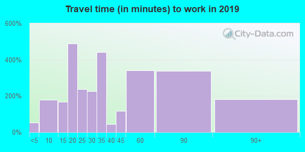 07092 zip code travel time to work (commute)