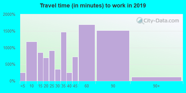07094 zip code travel time to work (commute)