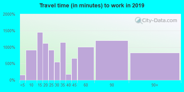 07095 zip code travel time to work (commute)