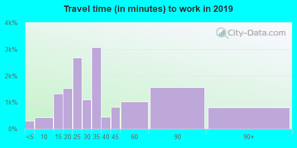 07107 zip code travel time to work (commute)