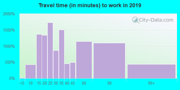 07203 zip code travel time to work (commute)