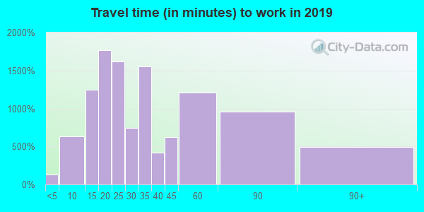 07205 zip code travel time to work (commute)
