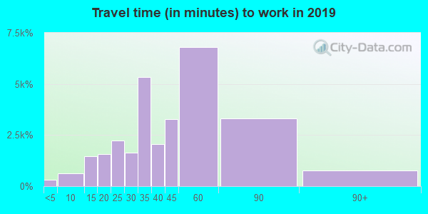 07302 zip code travel time to work (commute)