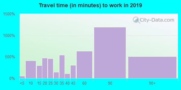 07452 zip code travel time to work (commute)