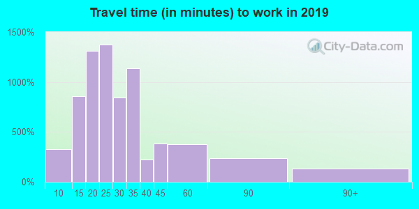 07502 zip code travel time to work (commute)