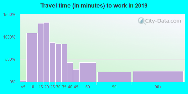 07503 zip code travel time to work (commute)